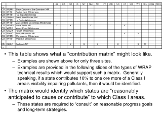 """This table shows what a """"contribution matrix"""" might look like."""