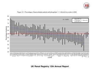 UK Renal Registry 12th Annual Report