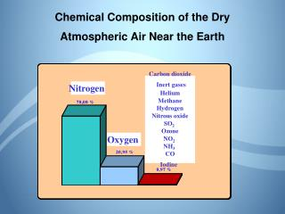 Chemical Composition of the Dry Atmospheric Air Near the Earth
