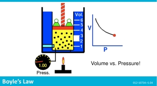 Volume vs. Pressure!