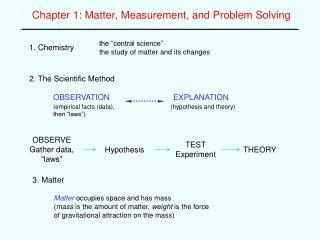 Chapter 1: Matter, Measurement, and Problem Solving