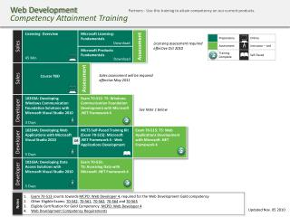 Web Development Competency Attainment Training