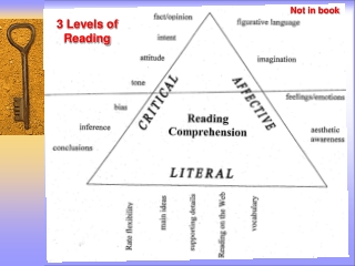 3 Levels of Reading