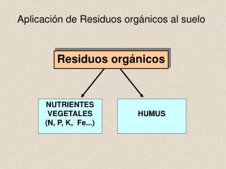 Aplicación de Residuos orgánicos al suelo