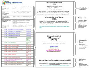 Microsoft Certified Architect (MCA) MCA: Microsoft Exchange Server MCA: Microsoft SQL Server MCA: Windows Server: Direct