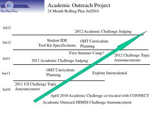 Academic Outreach Project 24 Month Rolling Plan Jul2010