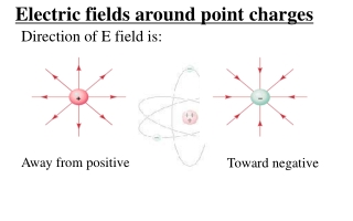 Electric fields around point charges