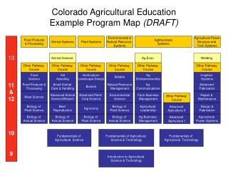Colorado Agricultural Education  Example Program Map  (DRAFT)
