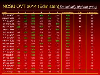 NCSU OVT 2014 (Edmisten) Statistically highest group