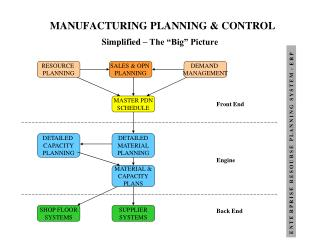 MANUFACTURING PLANNING & CONTROL