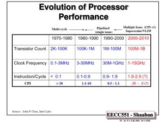 Evolution of Processor Performance