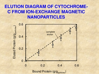 ELUTION DIAGRAM OF CYTOCHROME-C FROM ION-EXCHANGE MAGNETIC NANOPARTICLES