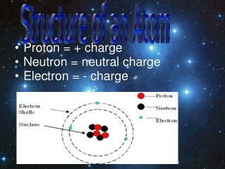 Proton = + charge Neutron = neutral charge Electron = - charge