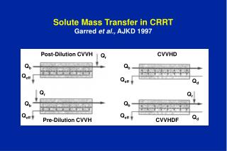 Solute Mass Transfer in CRRT Garred  et al.,  AJKD 1997