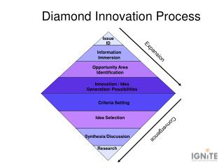 Diamond Innovation Process