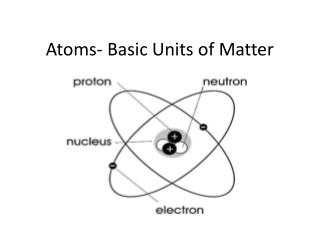 Atoms- Basic Units of Matter