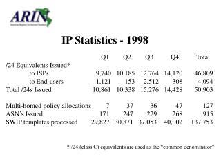 IP Statistics - 1998