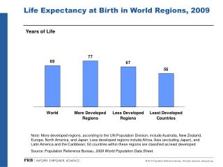 Life Expectancy at Birth in World Regions, 2009