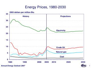 Energy Prices, 1980-2030