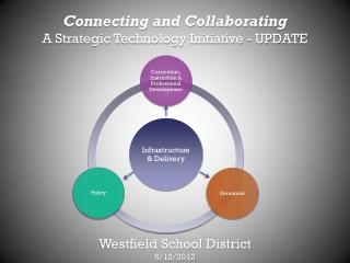 Westfield School District 6/12/2012