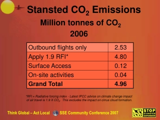 Million tonnes of CO 2
