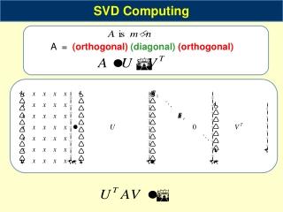 A  =   (orthogonal)  (diagonal)  (orthogonal)