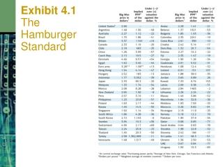 Exhibit 4.1   The Hamburger Standard