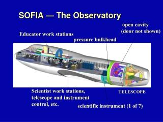 SOFIA — The Observatory