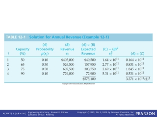 TABLE 12-1   Solution for Annual Revenue (Example 12-1)