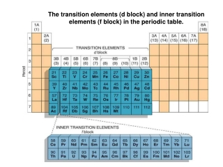 The transition elements (d block) and inner transition elements (f block) in the periodic table.