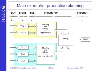 Main example - production planning