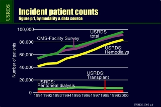 Incident patient counts figure p.1, by modality & data source