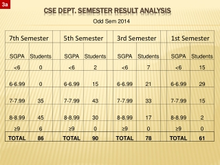 CSE Dept. Semester Result Analysis