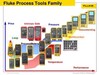 Fluke Process Tools Family