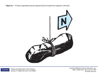 Figure 6.1    A freely suspended natural magnet will point toward the magnetic north pole.