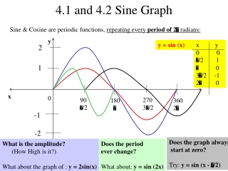 4.1 and 4.2 Sine Graph