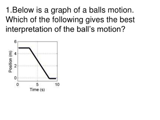 The ball moves along a flat surface. Then it moves forward down a hill, and then finally stops.