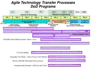 Agile Technology Transfer Processes DoD Programs