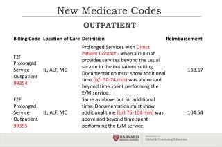 New Medicare Codes