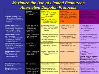 Maximize the Use of Limited Resources  Alternative Dispatch Protocols