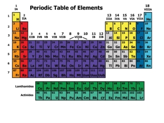 Next week…. Monday:  Lab 11 Periodic Trends Tuesday: Lab 11 Analysis and Intro to Trends