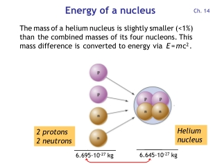 Energy of a nucleus