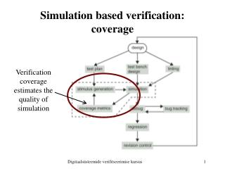 Simulation based verification :  coverage