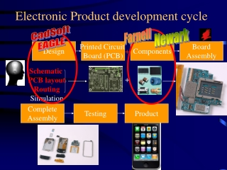 Electronic Product development cycle