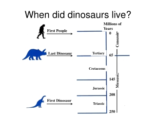 When did dinosaurs live?