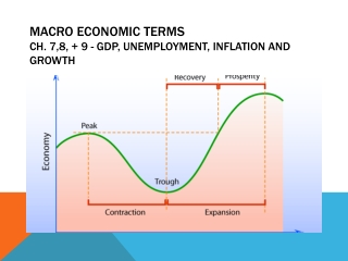 Macro Economic Terms Ch. 7,8, + 9 - GDP, Unemployment, Inflation and Growth