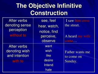 The Objective Infinitive Construction