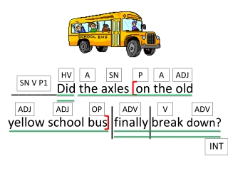 ______ Did the axles  on the old  yellow school bus  finally break  down?
