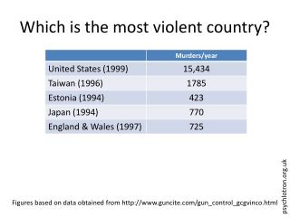 Which is the most violent country?
