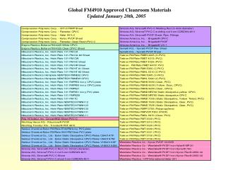 Global FM4910 Approved Cleanroom Materials                Updated January 20th, 2005